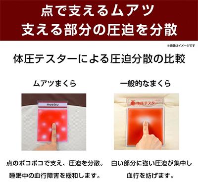 ムアツ枕は一般的な枕と比べて、血行を圧迫しない構造になっています。