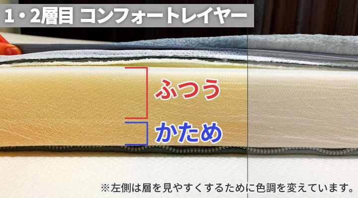 NEWコアラマットレスは1・2層目が一体化しており、リバーシブルで硬さを変えられます。最初は「ふつう」の状態で届き、裏面にすると「かため」になります。