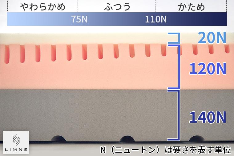 LIMNE the Mattressの上の層20Nというとてもやわらかい素材、中間層は120Nの普通、下の層は140Nのしっかりとした素材を使用しています。上層の厚さはたった2.5cmです。