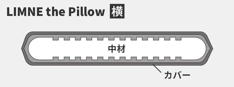 LIMNE the Pillowの構造の図。中に溝があるウレタンが入っており、外はサラサラしたカバーがついている。