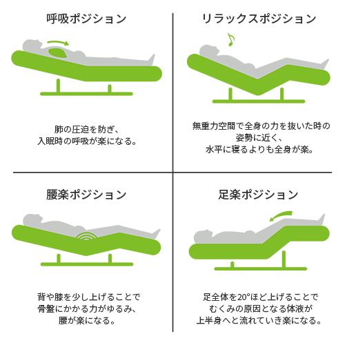 ①呼吸が楽なポジション:肺の圧迫を防ぎ、入眠時の呼吸が楽になる。 ②リラックスしやすいポジション:無重力空間で全身の力を抜いたときの姿勢に近く、水平に寝るよりも全身が楽。 ③腰が楽なポジション:背や膝を少し上げることで骨盤にかかる力がゆるみ、腰が楽になる。 ④足が楽なポジション:足全体を20度ほど上げることでむくみの原因となる体液が上半身へと流れていき楽になる。