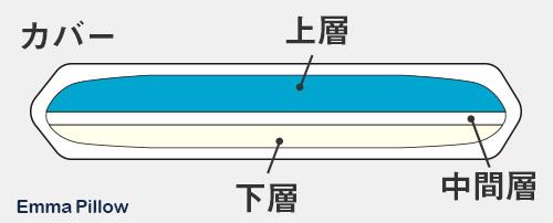 エマピローの構造のイラスト。エマピローは3層のウレタンフォームで形成されている。