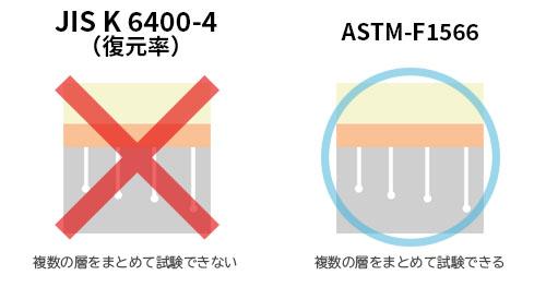 復元率の試験であるJIS K 6400-4は複数のレイヤーをまとめて試験ができないため、行われなかった。一方、ASTM-F1566では内容が異なるため「復元率」とは言えないものの、まとめて試験できるのでそちらを選択した。