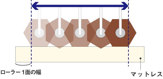 コアラマットレスが行った「ASTM F1566」という試験のイメージ図。六角形のローラーを圧をかけながら転がしていく。転がす範囲はローラーの1つの面の幅を両端から引いた長さである。