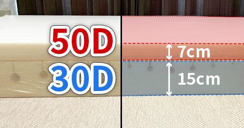 コンフォートレイヤー(上層)の密度は50Dで、厚さは7cmです。一方、アダプティブコア(下層)の密度は30Dで、厚さは15cmです。